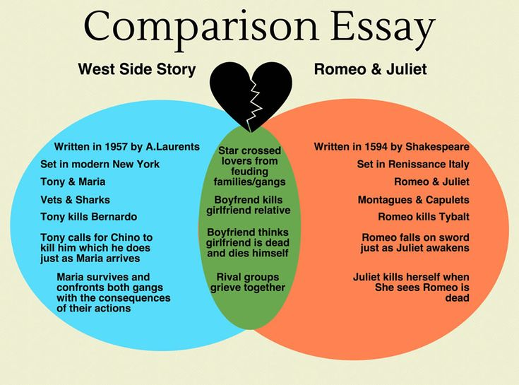 comparison essay ideas A collection of the most intriguing compare and contrast essay title ideas there are a number of different types of compare and contrast research title ideas which.