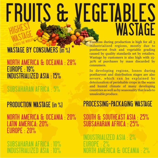 Food Waste Visualized via Forbes: Food Wasting, Health Time, Time Blog, Food Movement, Fruits And Vegetables, Wasting Fruit, Real Food, Foodies Infographic, Fruit And Vegetables