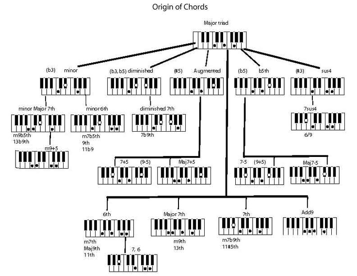 31 Best Improvisation Images On Pinterest Piano Classes Piano