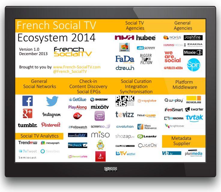 French 2014 #SocialTV Ecosystem