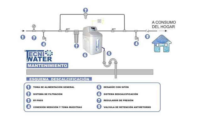 17 best images about tecniwater on pinterest logos ps - Precios descalcificadores domesticos ...
