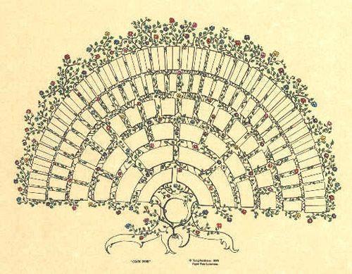 celtic rose genealogy chart