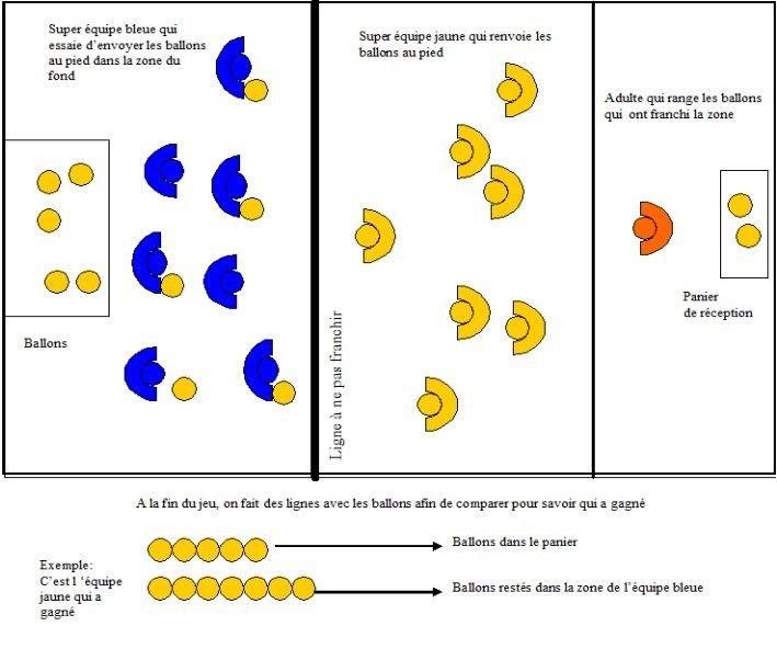 DATE : Lundi SEANCE N°3 Je joue avec mon équipe DUREE : 30 mn ACTIVITE : Jeu collectif « reconnaitre son équipe » COMPETENCE : Développer des capacités d'adaptation et de coopération Ce que l'élève apprend : réagir à un signal repérer son équipe par les...