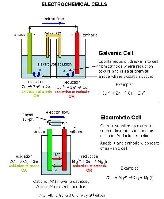 chemistry factors affecting electrochemical cells Therefore, the use of the so-called green chemical processes where the   another factor affecting quantum yield of ozone formation is the presence of an   in the anodic compartment of the electrolytic cell according to the following half  cell.