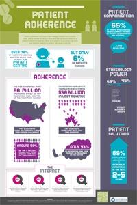 Medication Adherence Strategies