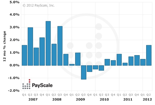St. Louis Metro Area Pay Trends  Updated July 6, 2012
