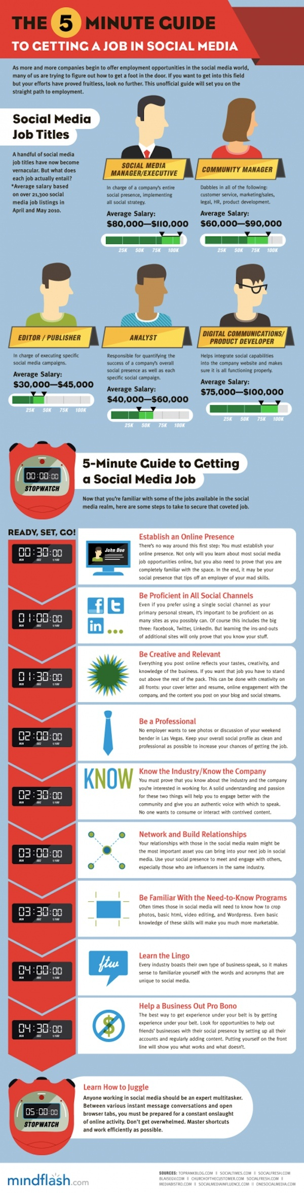 99 Best Job Search Infographics Images On Pinterest | Gym, Info Graphics  And Interview