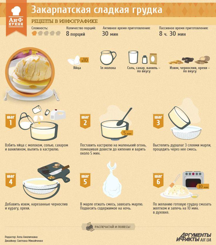 Рецепты в инфографике: закарпатская сладкая грудка | Рецепты в инфографике | Кухня | АиФ Украина