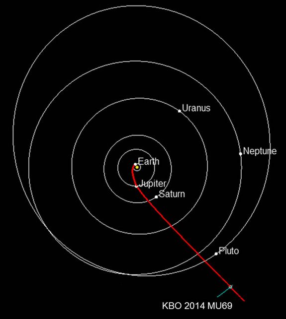 2014 MU69: Next Target for New Horizons