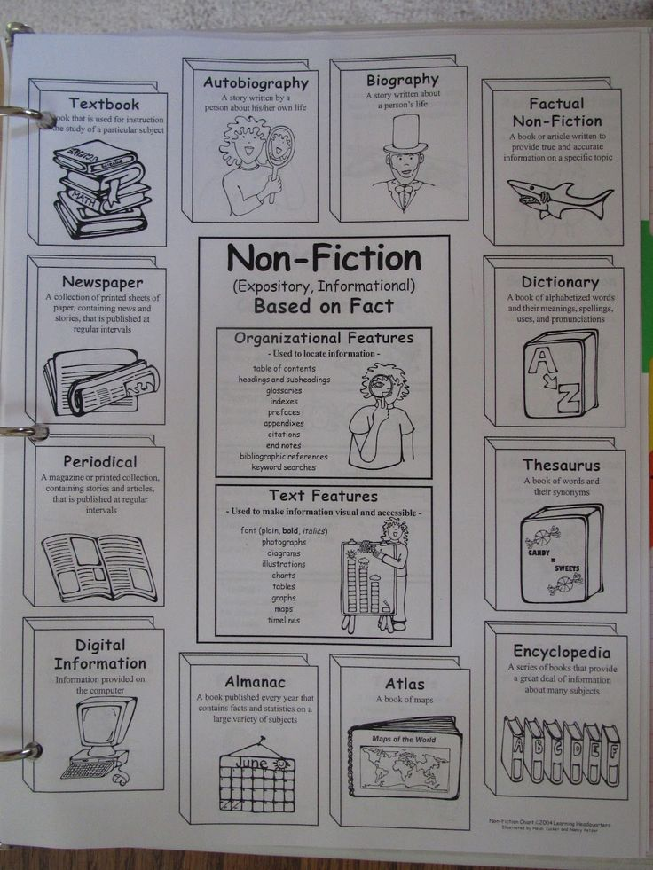 Reading Workshop Notebook insert. This blog post has lots of ideas for setting up a reading and writing notebook.