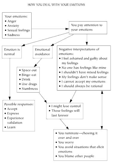 Counseling - Emotion *