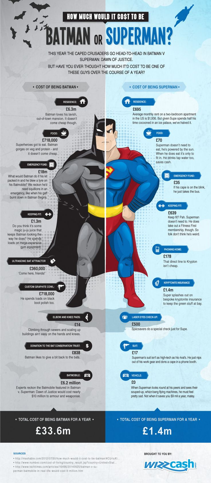 How Much Would It Cost To Be Batman or Superman?