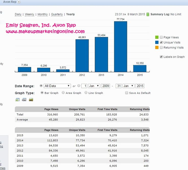 How to Sell Avon Online Yearly Stats