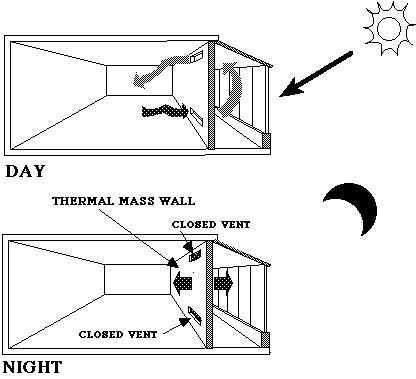 How To Utilize A Vent System To Collect And Then Trap Heat. Passive Solar  HomesSun ... Part 81