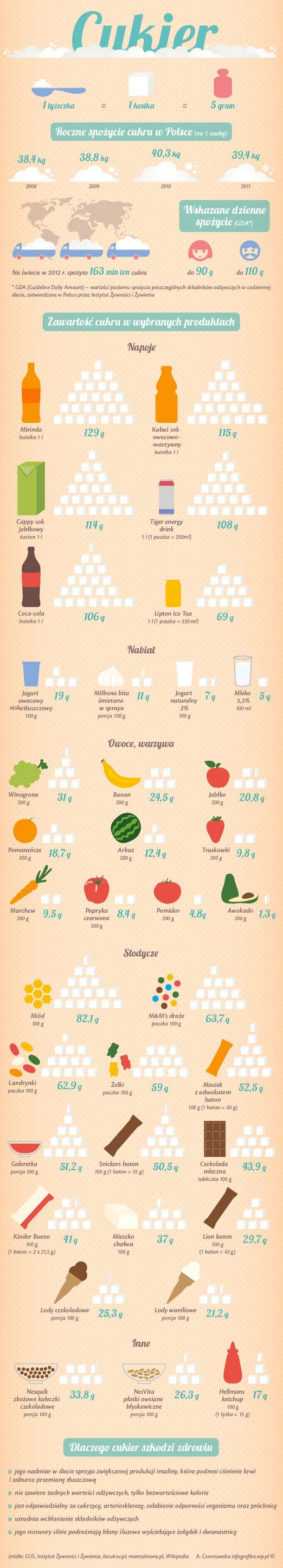 Czym zastąpić cukier?Słodzidła?