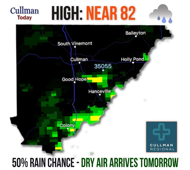 "CULLMAN COUNTY WEATHER Tuesday June 6 2017  ONE LAST DAY OF WET- DRY-OUT TOMORROW - High 81°  TODAY: One last day of light rain (50% chance). Mostly cloudy skies, high temperature near 81°. Northeast wind around 5 mph.  Rainfall amounts of less than 1/10"", except under thunderstorms (where due to existing ground saturation) road pooling and minor flooding in low-lying areas is possible."