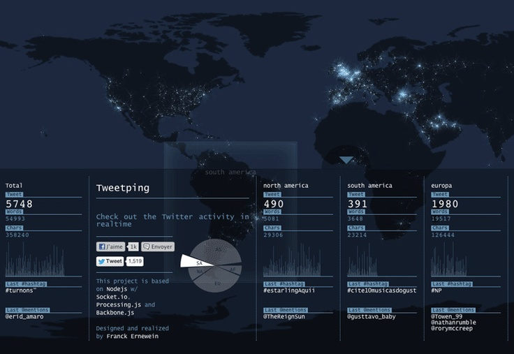 Megacool! Alle tweets ter wereld in een realtime dashboard