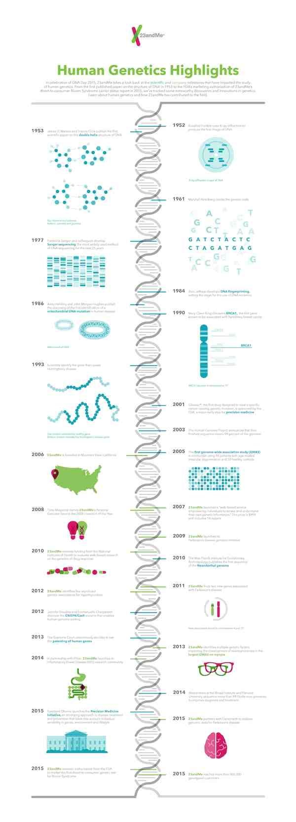 Happy DNA Day!! April 25 is national DNA Day!