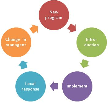 Explore how to design and manage an effective M&E system and #Project #management #policy by ICDTraining, detials are as Dates:7th – 18th July 2014, Duration: 2 Weeks,Course Costs:US$3150 and Venue:Pretoria, South Africa. For more info, Go to https://foursquare.com/v/pure-cafe-pretoria-south-africa/4b44905cf964a520bdf625e3