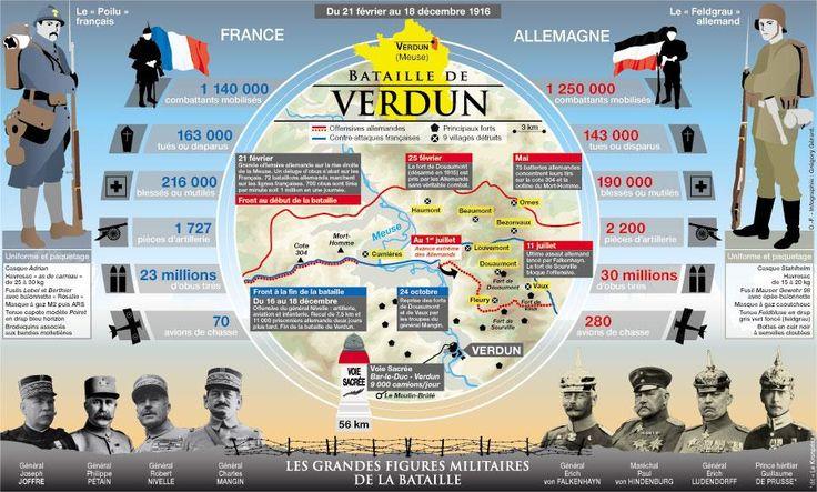 Une infographie sur la bataille de Verdun.                                                                                                                                                                                 Plus