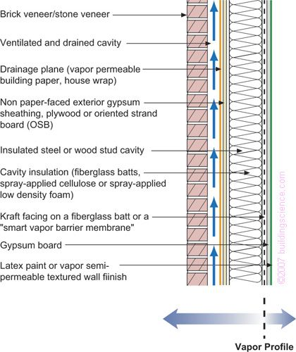 Figure_09: Frame wall with cavity insulation and brick or stone veneer with interior vapor retarder.  Must read repeatedly as this paper gets real about water vapor.