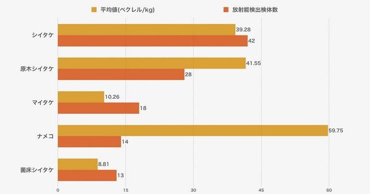 キノコの放射能汚染地図がヤバイ件!福島県だけではなく、甲信越地方等でもセシウム検出が相次ぐ!東日本のキノコは注意! 赤かぶ
