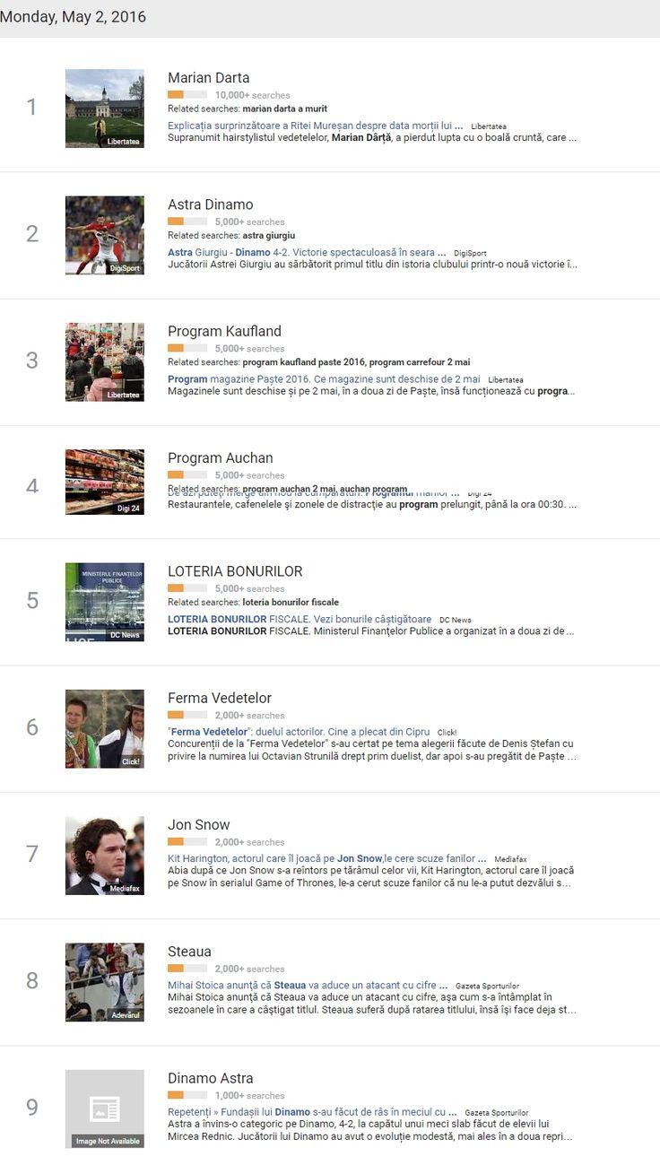 Astea sunt căutările de ieri, luate de pe Google Trends. E suficient să vezi top 10 ca să îți dai seama de pasiunile și interesele poporului român, și cum putem fi manipulați. La ce oră deschide la Kaufland sau Auchan? Au trecut deja mai bine de 36 de ore de când nu am mai fost...