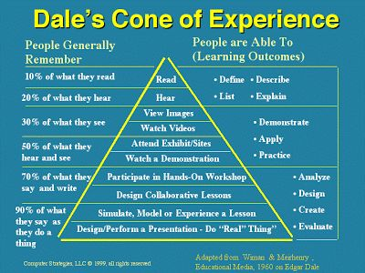 Best of My Blogs: Lesson 5 The Cone of Experience