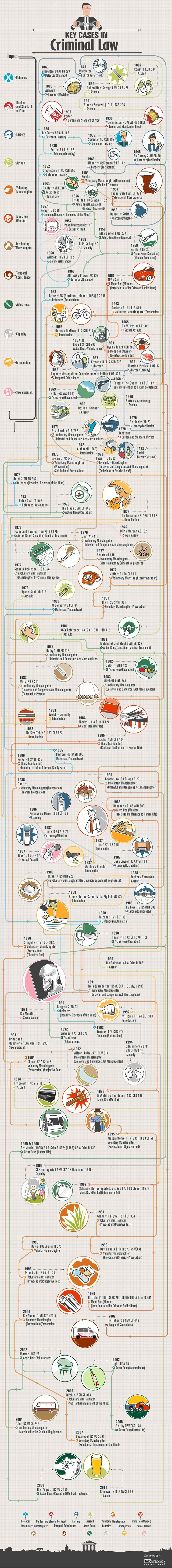 Key Cases In Criminal #Law - A Timeline