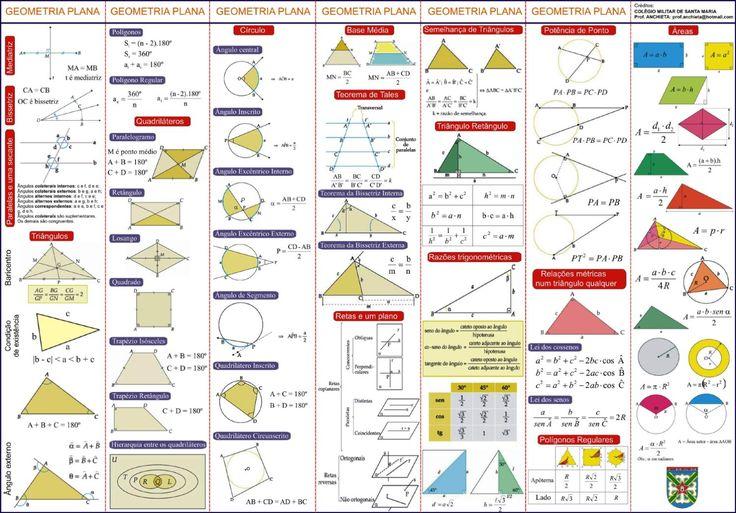 Relatório Geometria Plana  Relatório com as principais fórmulas da Geometria…