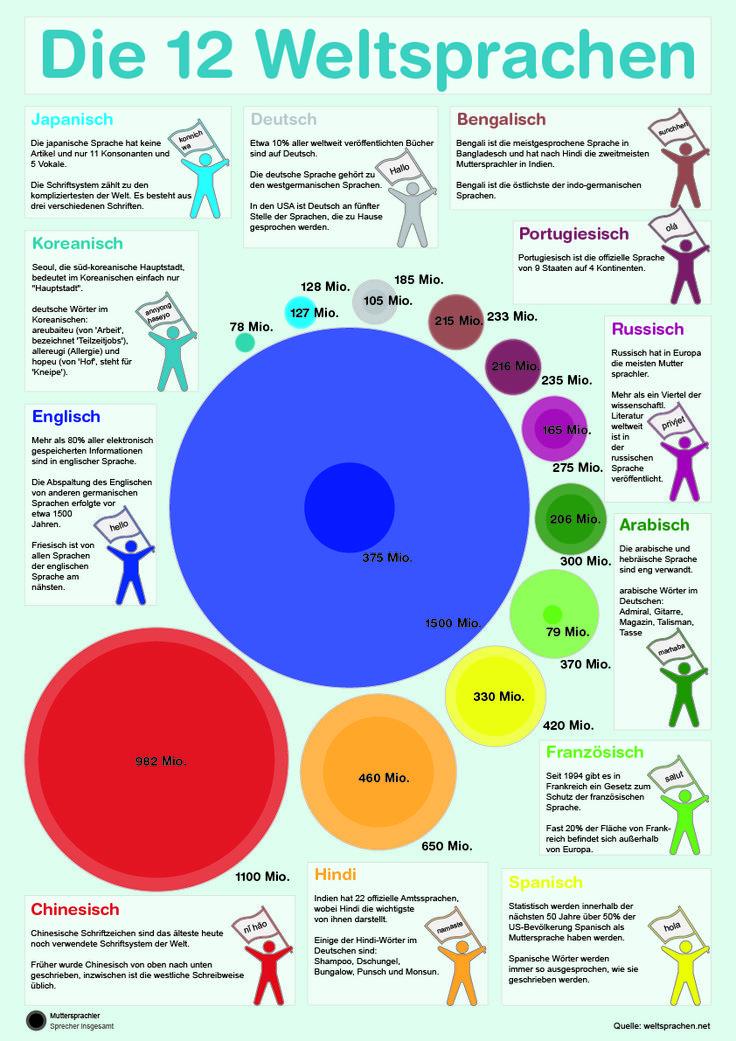 Info-Plakat, Infografik