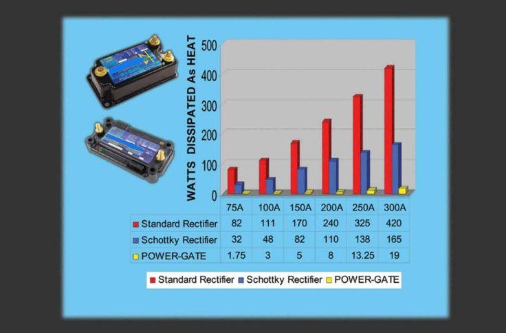 POWER-GATE Dual Battery 12 VDC Isolators for High Efficiency