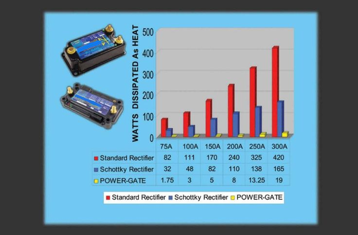POWER-GATE Dual Battery 12 VDC Isolators for High Efficiency