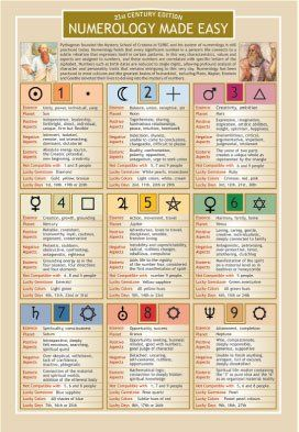 Numerology Chart/Poster