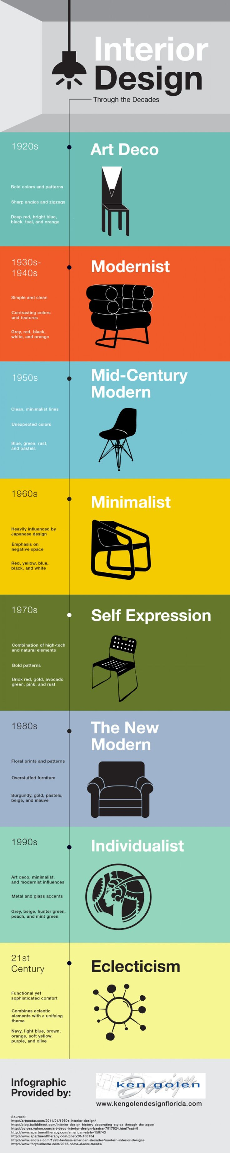 Permalink to Infographic: Interior design through the decades. What style do you like best?…