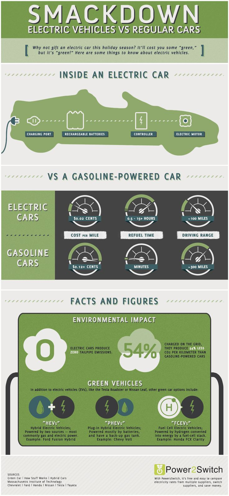 64 best images about alternate fuel vehicles on pinterest cars solar and outlander - Electric vs gas heating cost pros and cons ...