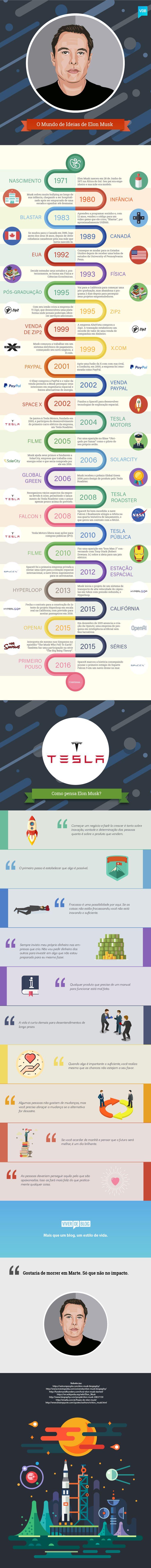 Conheça e se inspire pela história de Elon Musk, o homem que está moldando o…