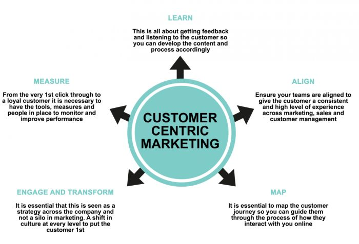 What Are  Key Elements Of A Customer Centric Digital Marketing