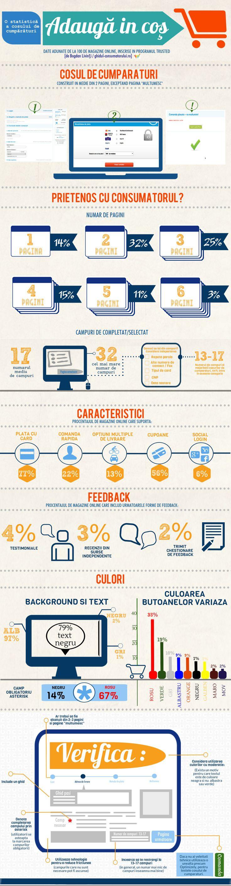 [infografic] Studiu pe 100 de cosuri de cumparaturi pe magazinele online inscrise in programul TRUSTED