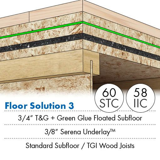 SPC Solution 5   Soundproof Floor And Ceiling. Sound Proofing PlywoodCeilingsBlankets