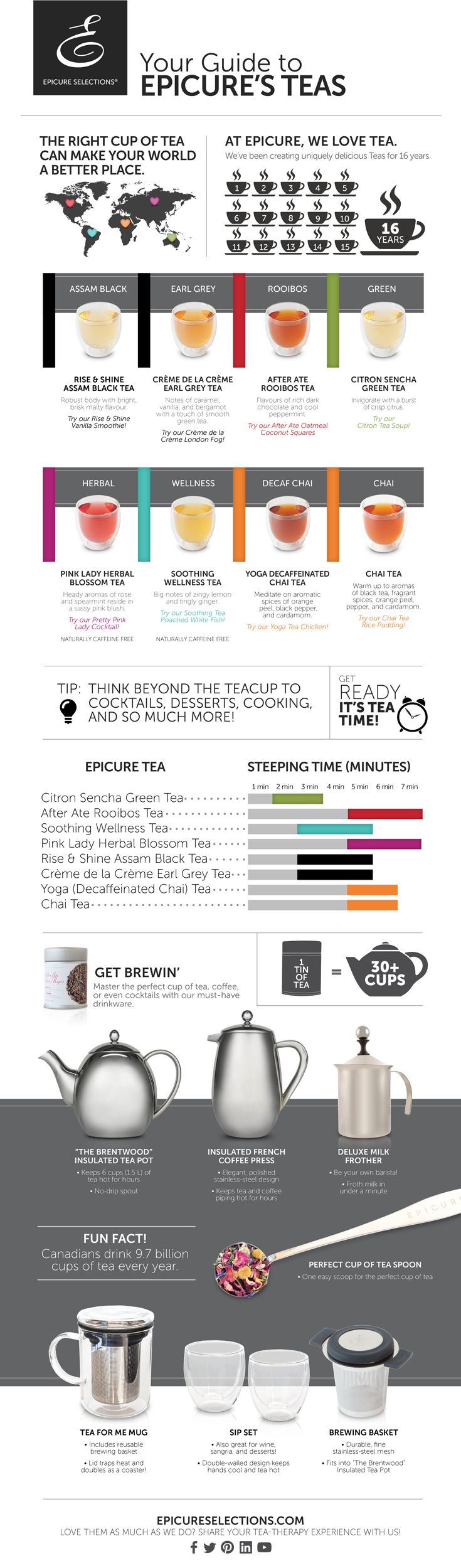 Your guide to Epicure's teas!