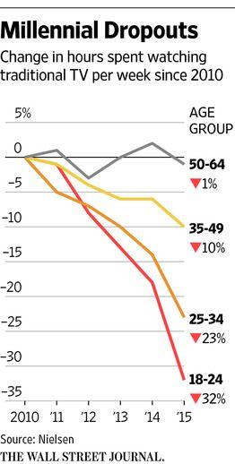 Brutale Darstellung: Niemand guckt mehr echtes Fernsehen - jedenfalls in Kürze wie es scheint.