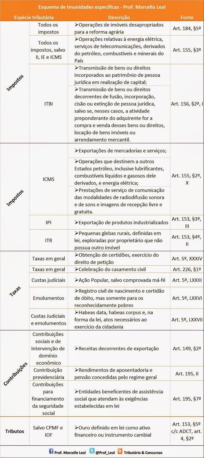 Tributário & Concursos - Prof. Marcello Leal: Esquema de imunidades específicas