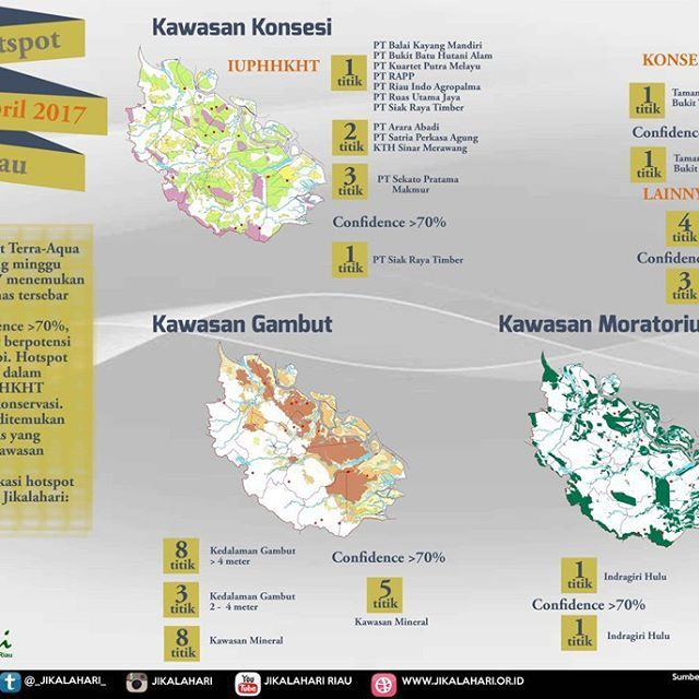@jikalahari mencatat sebaran hotspot yang ada di Riau pada minggu pertama April 2017, 1 - 9 April adalah 19 titik panas. Data ini diperoleh dari satelit Terra-Aqua Modis dengan melihat sebaran hotspot pada daerah konsesi IUPHHK, HGU dan Konservasi. Selain itu Jikalahari juga memetakan bahwa hotspot-hotspot tersebut ada yang muncul di kawasan gambut dan mineral. Jikalahari juga melihat adanya titik panas diareal moratorium.  ____________ @jikalahari noted the distribution of hotspots in Riau…