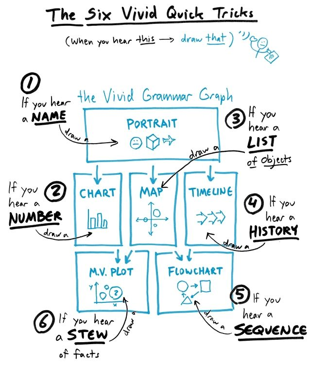 The 6 vivid quick tricks for graphic facilitation or sketch noting.