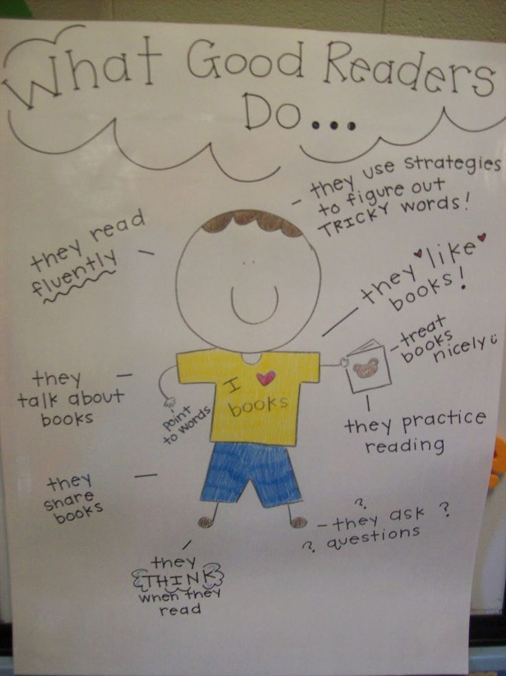 Have students brainstorm a list of ideas that Good Readers do.