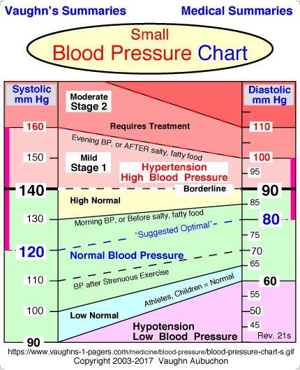 Best 25+ Blood pressure range ideas on Pinterest Hypertension - blood pressure chart