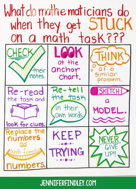 Math Anchor Charts to Start the Year