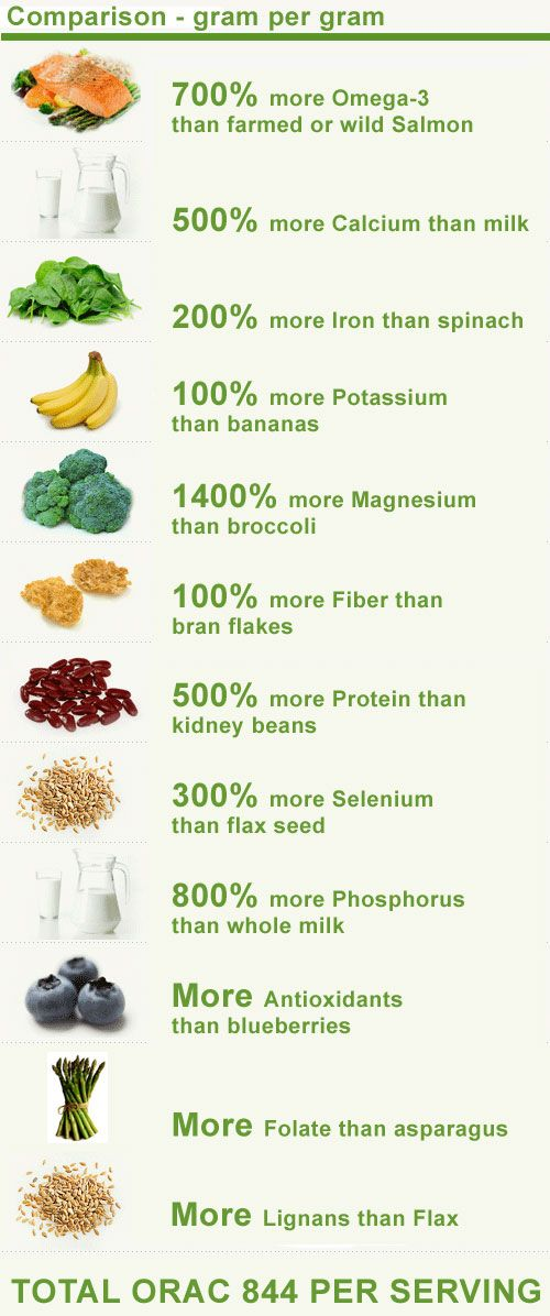 Heath Benefits of Chia Seeds.  Why do we waste it on making pottery grow hair?!!