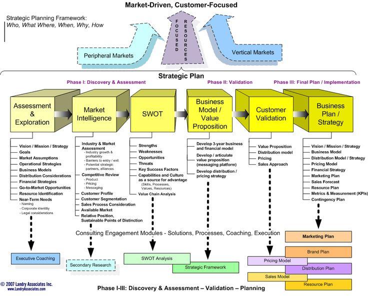 strategic planning process Strategic Planning Process